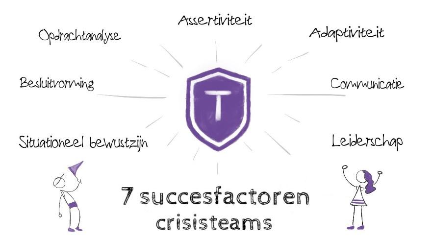 7 skills of teamcompetenties